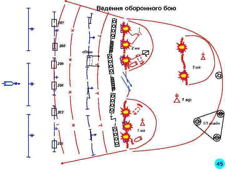 «Дуб» Ведення оборонного бою 207 206    2 мв