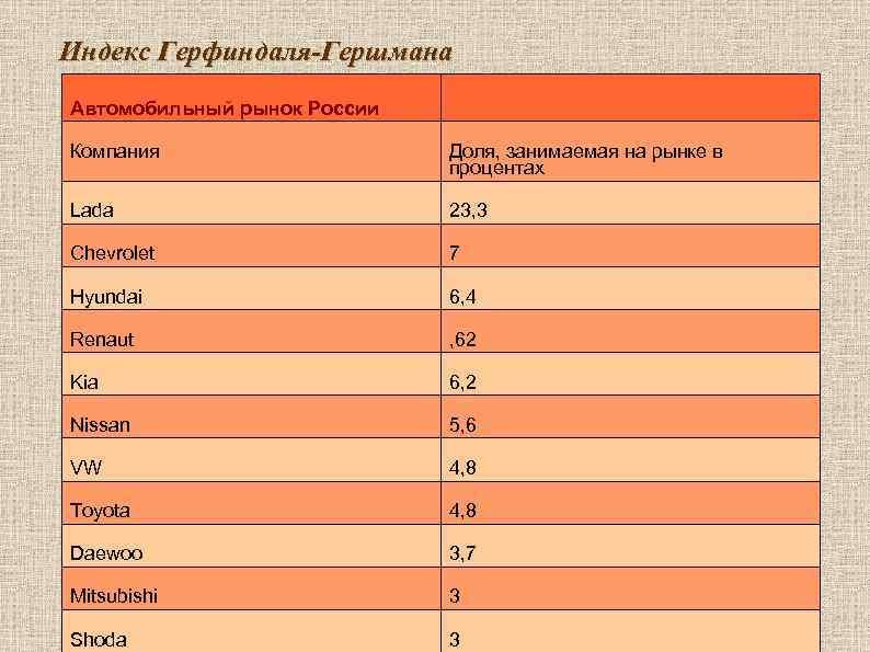 Индекс Герфиндаля-Гершмана Автомобильный рынок России Компания     Доля, занимаемая на рынке