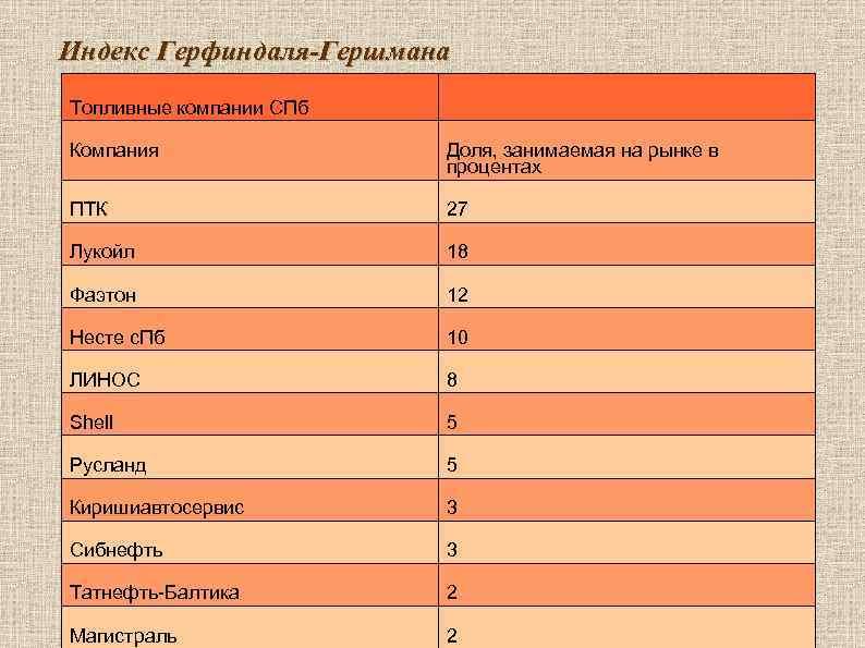 Индекс Герфиндаля-Гершмана Топливные компании СПб Компания   Доля, занимаемая на рынке в