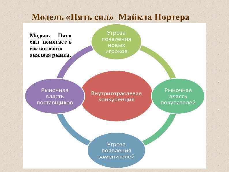 Модель «Пять сил» Майкла Портера Модель Пяти сил помогает в составлении анализа рынка.