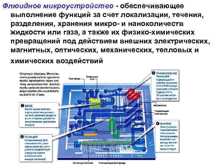 Флюидное микроустройство - обеспечивающее  выполнение функций за счет локализации, течения, разделения, хранения микро-