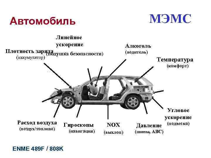 Автомобиль      МЭМС     Линейное