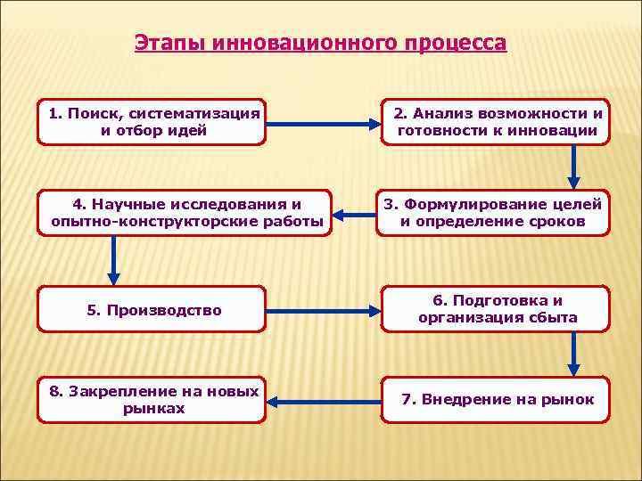 Этапы инновационного процесса  1. Поиск, систематизация  2. Анализ возможности