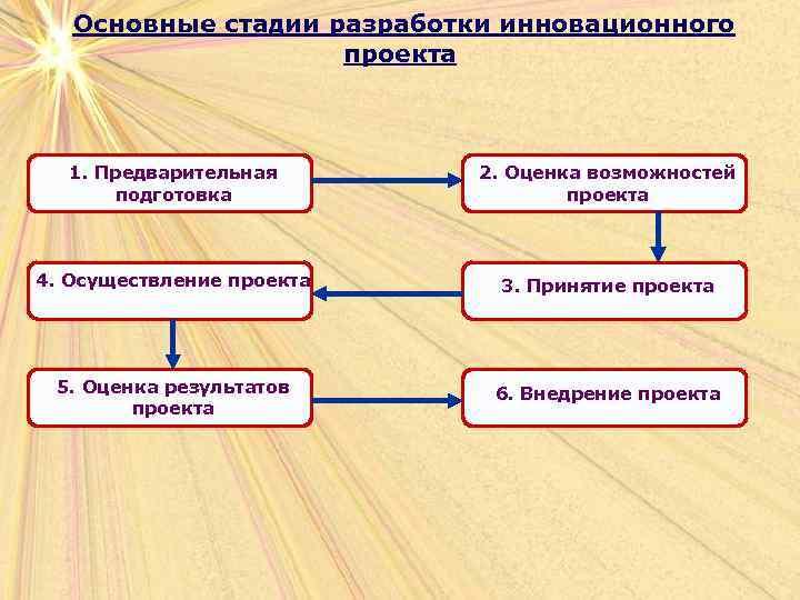 Основные стадии разработки инновационного     проекта 1. Предварительная