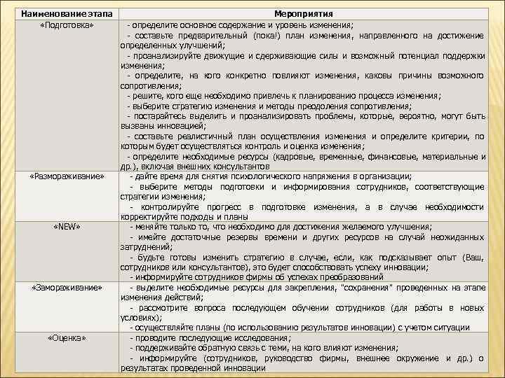 Наименование этапа    Мероприятия «Подготовка»   - определите основное содержание и