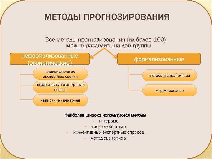 МЕТОДЫ ПРОГНОЗИРОВАНИЯ   Все методы прогнозирования (их более 100)
