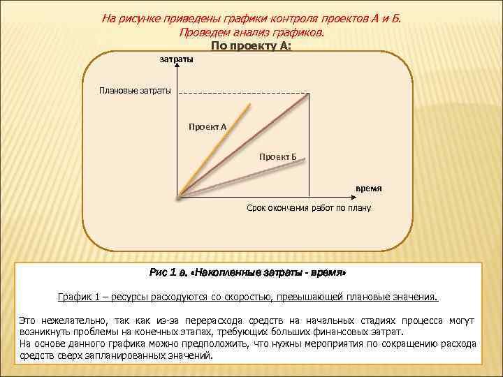 На рисунке приведены графики контроля проектов А и Б.