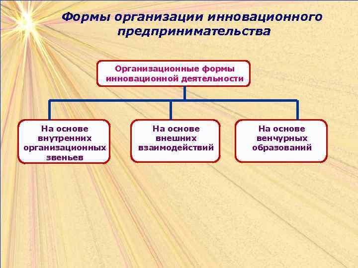 Формы организации инновационного   предпринимательства    Организационные формы