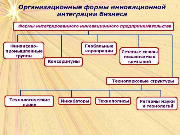 Организационные формы инновационной   интеграции бизнеса Формы интегрированного инновационного предпринимательства