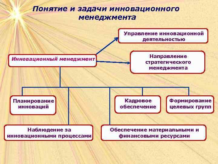 Понятие и задачи инновационного   менеджмента