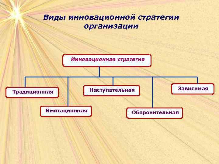 Виды инновационной стратегии   организации    Инновационная стратегия