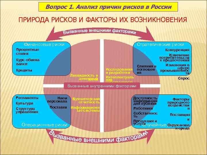 Вопрос 1. Анализ причин рисков в России  ПРИРОДА РИСКОВ И
