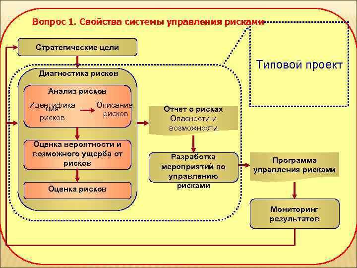 Вопрос 1. Свойства системы управления рисками  Стратегические цели     Типовой