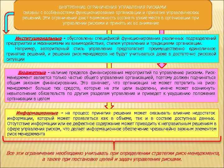 ВНУТРЕННИЕ ОГРАНИЧЕНИЯ УПРАВЛЕНИЯ РИСКАМИ   связаны с особенностями