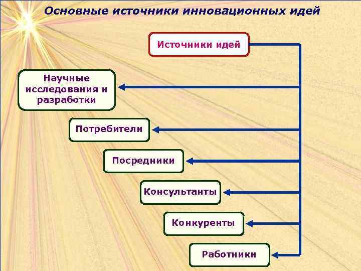 Основные источники инновационных идей     Источники идей Научные исследования