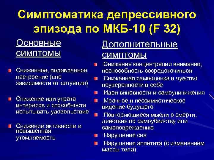 Симптоматика депрессивного  эпизода по МКБ-10 (F 32) Основные    Дополнительные симптомы