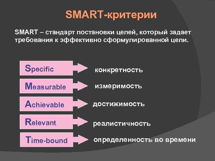 SMART-критерии SMART – стандарт постановки целей, который задает требования к