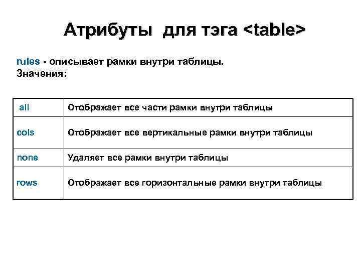 Атрибуты для тэга <table> rules - описывает рамки внутри таблицы. Значения: