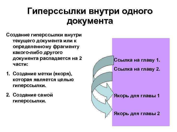 Гиперссылки внутри одного    документа Создание гиперссылки внутри  текущего