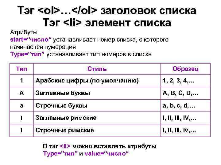"Тэг <ol>…</ol> заголовок списка  Тэг <li> элемент списка Атрибуты start=""число"" устанавливает номер"