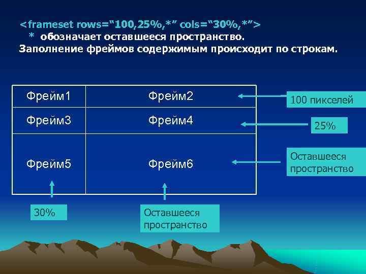"""<frameset rows="""" 100, 25%, *"""" cols="""" 30%, *""""> * обозначает оставшееся пространство. Заполнение фреймов"""