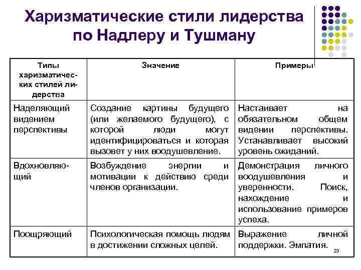 Харизматические стили лидерства  по Надлеру и Тушману  Типы   Значение