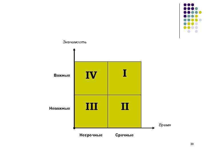 Значимость Важные    IV   I  Неважные III