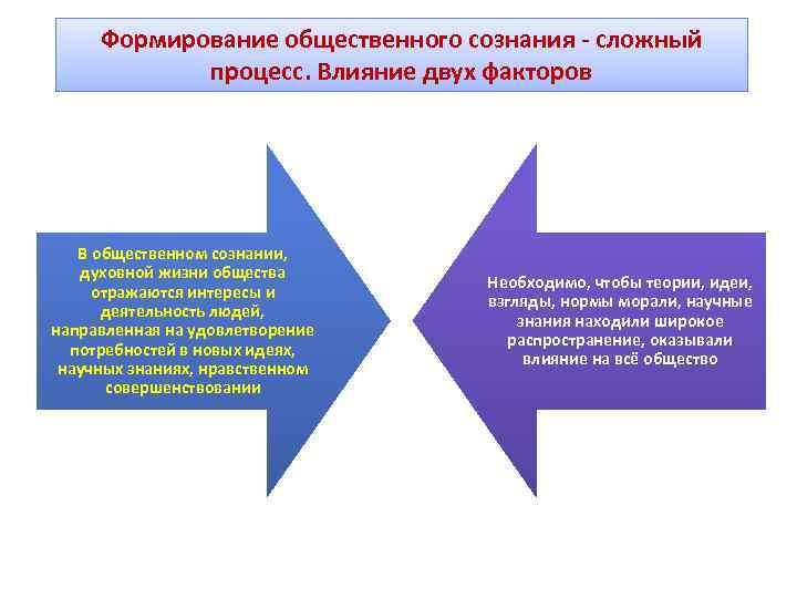 Формирование общественного сознания - сложный   процесс. Влияние двух факторов  В