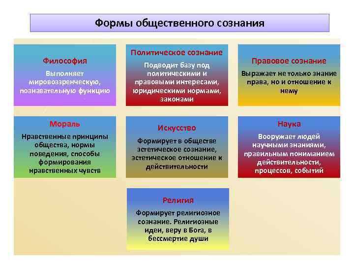 Формы общественного сознания      Политическое сознание Философия