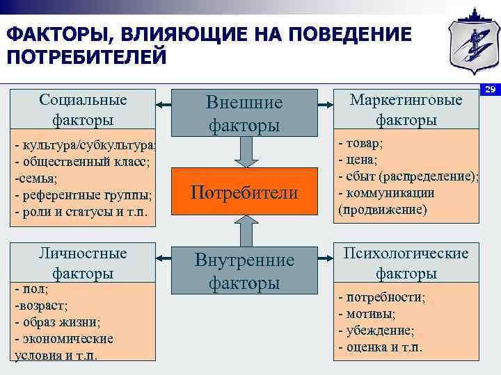 Покупательского конспект шпаргалка лекций поведения модель