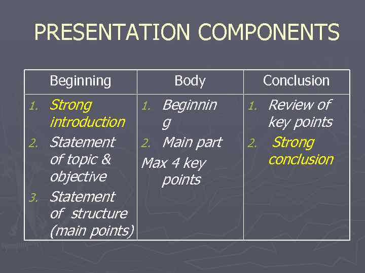 PRESENTATION COMPONENTS  Beginning   Body  Conclusion 1. Strong