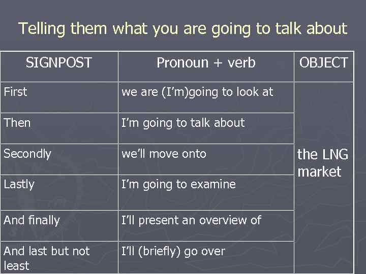 Telling them what you are going to talk about SIGNPOST