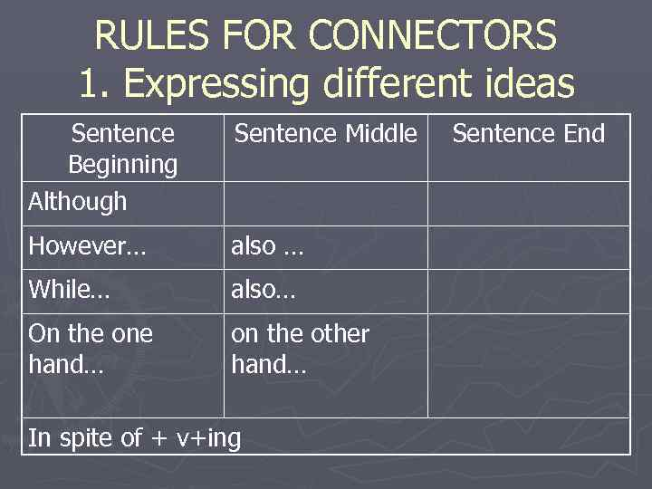 RULES FOR CONNECTORS 1. Expressing different ideas Sentence Middle  Sentence End Beginning