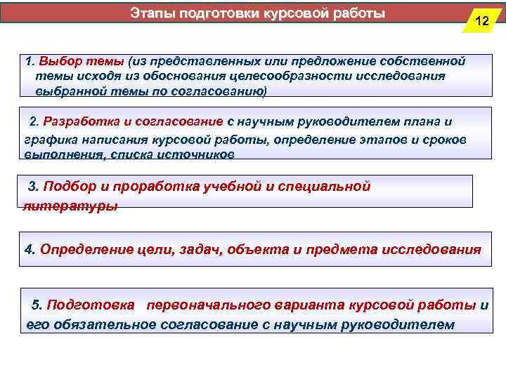 Этапы подготовки курсовой работы      12
