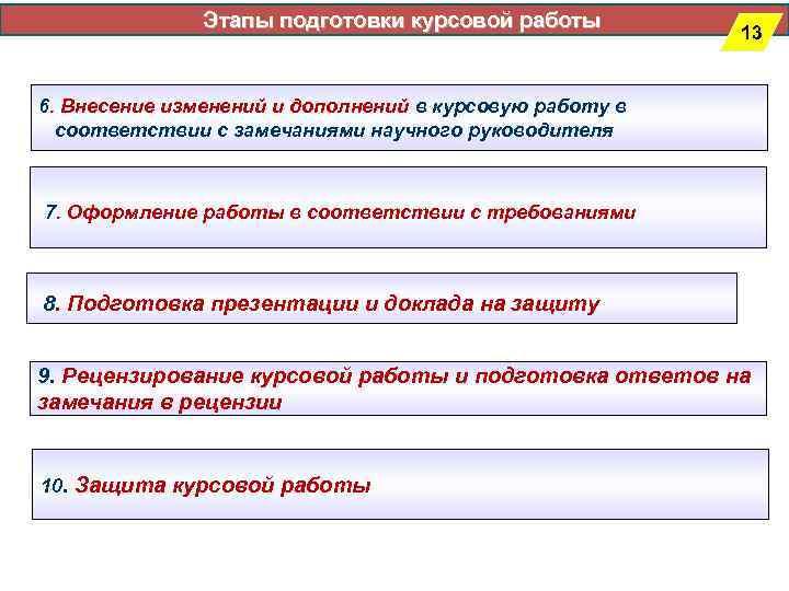 Этапы подготовки курсовой работы      13