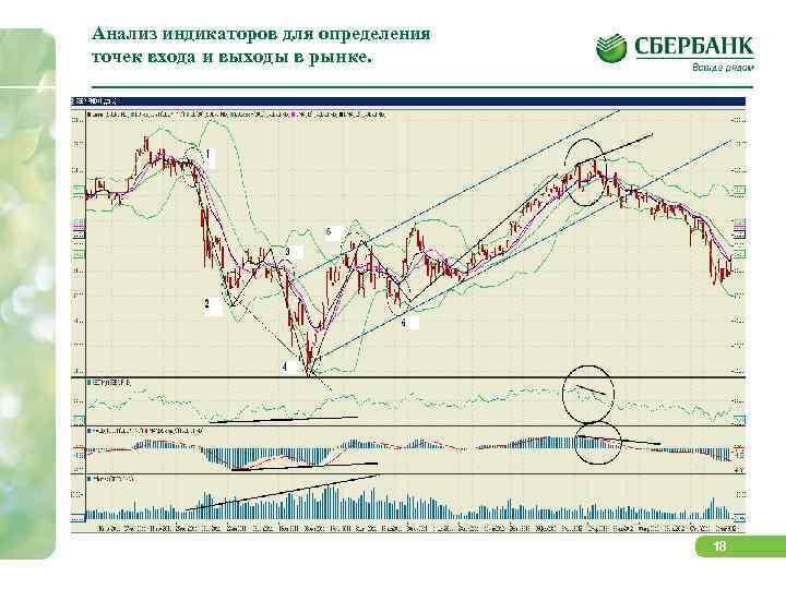 Анализ индикаторов для определения точек входа и выходы в рынке.    18