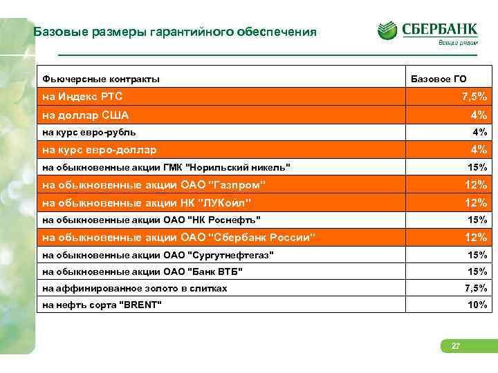 Базовые размеры гарантийного обеспечения  Фьючерсные контракты      Базовое ГО
