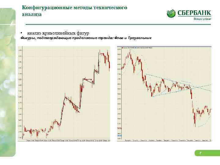 Конфигурационные методы технического анализа  •  анализ криволинейных фигур Фигуры, подтверждающие продолжение тренда: