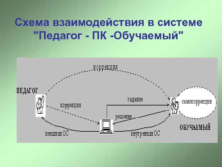 Схема взаимодействия в системе