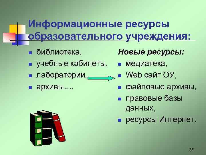 Информационные ресурсы образовательного учреждения: n  библиотека,   Новые ресурсы: n  учебные