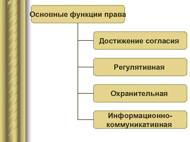Основные функции права   Достижение согласия     Регулятивная