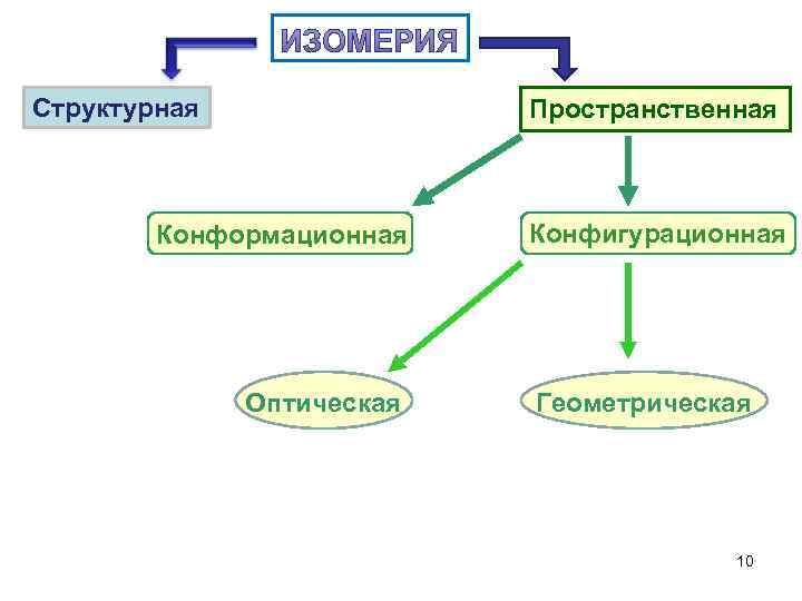 Структурная    Пространственная  Конформационная  Конфигурационная    Оптическая