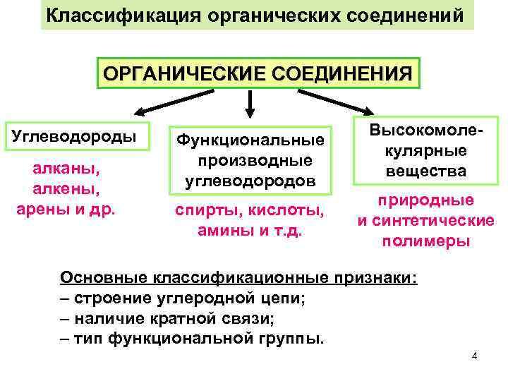 Классификация органических соединений  ОРГАНИЧЕСКИЕ СОЕДИНЕНИЯ  Углеводороды    Высокомоле-