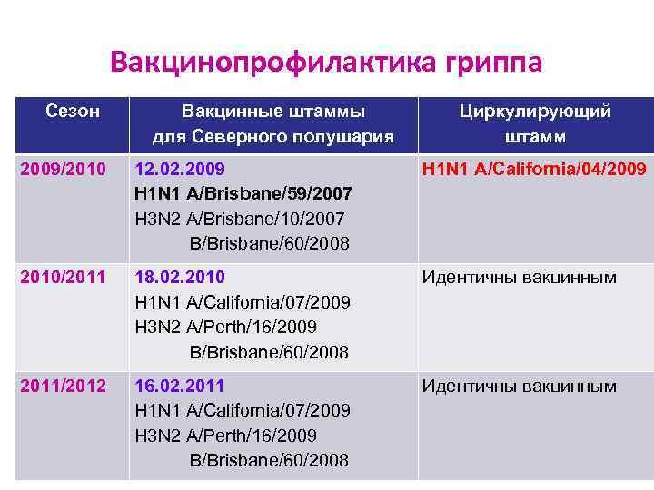 Вакцинопрофилактика гриппа  Сезон  Вакцинные штаммы  Циркулирующий