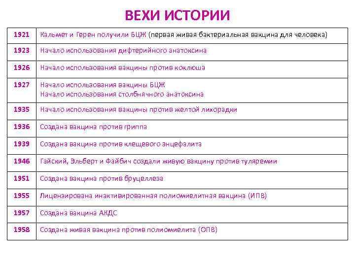 ВЕХИ ИСТОРИИ 1921  Кальмет и Герен получили БЦЖ