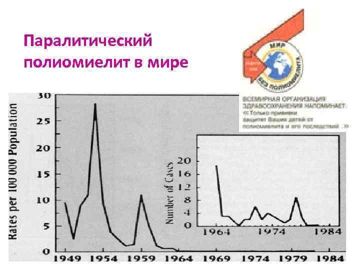 Паралитический полиомиелит в мире