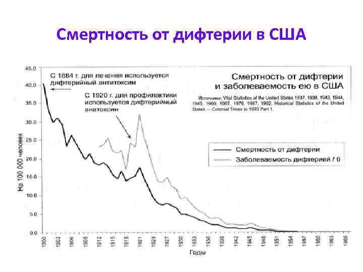 Смертность от дифтерии в США
