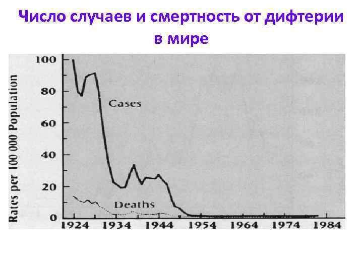 Число случаев и смертность от дифтерии   в мире