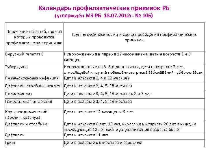 Календарь профилактических прививок РБ     (утверждён МЗ