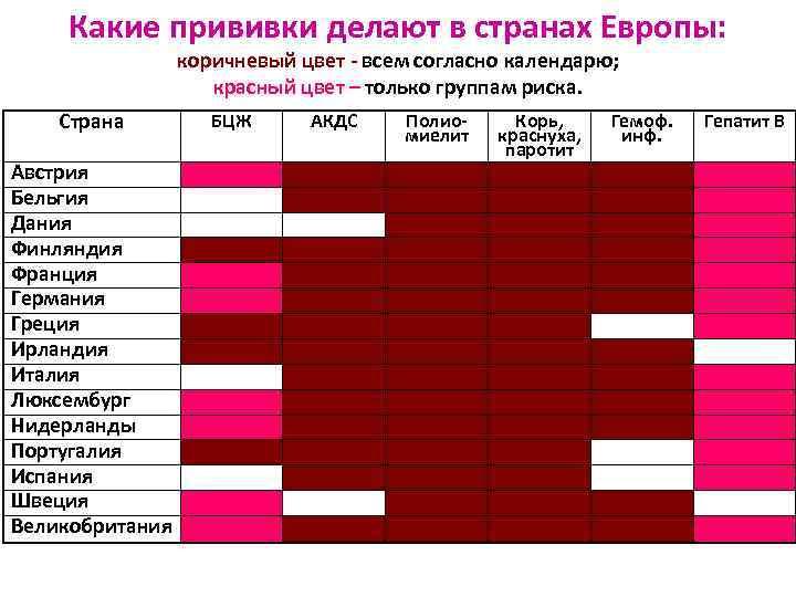Какие прививки делают в странах Европы:    коричневый цвет - всем